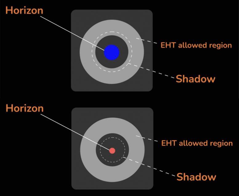 Rozmiary horyzontu zdarzeń dla różnych teorii grawitacji