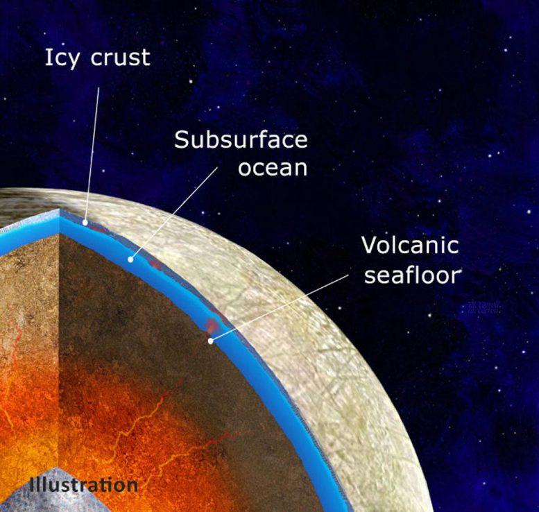 Wewnętrzna część księżyca Jowisza, Europa