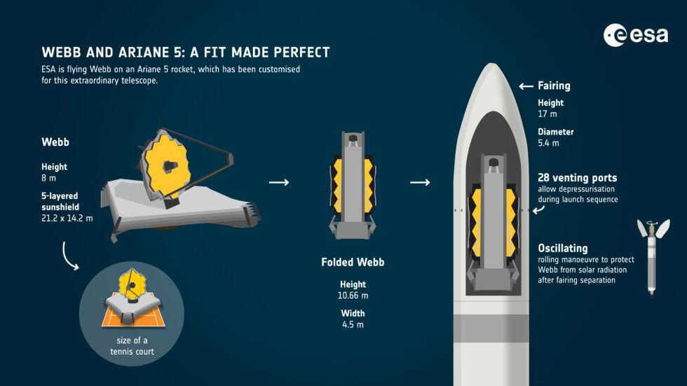 Osłona przeciwsłoneczna Webba, pięciowarstwowa struktura w kształcie rombu, wielkości kortu tenisowego, została specjalnie zaprojektowana, aby złożyć się i dopasować do granic Ariane 5.